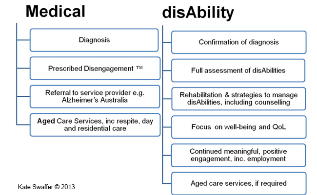 Medical-disAbility-graphic